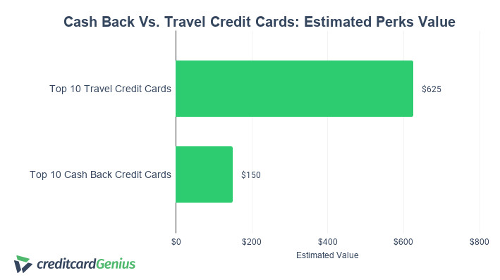 CashBack Vs Travel Credit Cards Perks Value