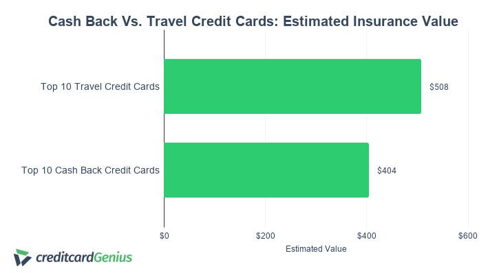 CashBack Vs Travel Credit Cards Insurance Value