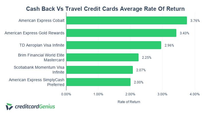 CashBack Vs Travel Credit Cards Average Rate of Return
