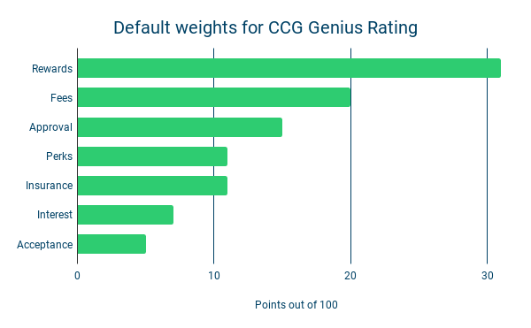 Default weights for CCG Genius Rating