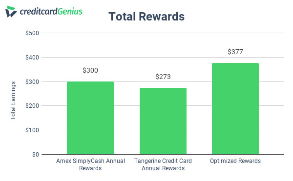 Tangerine and Amex credit card annual rewards comparison