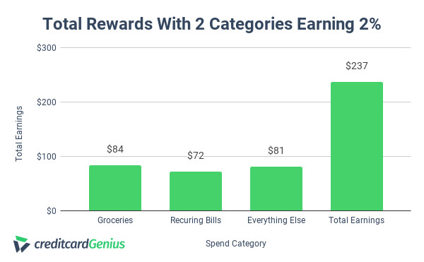Tangerine credit card earnings with 2 2% categories
