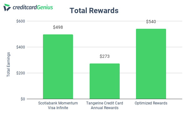 Tangerine and Scotiabank credit card annual rewards comparison