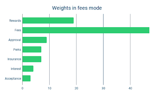 Weights in fees mode