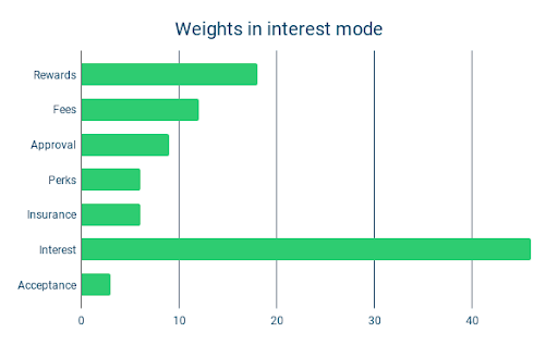 Weights in interest mode