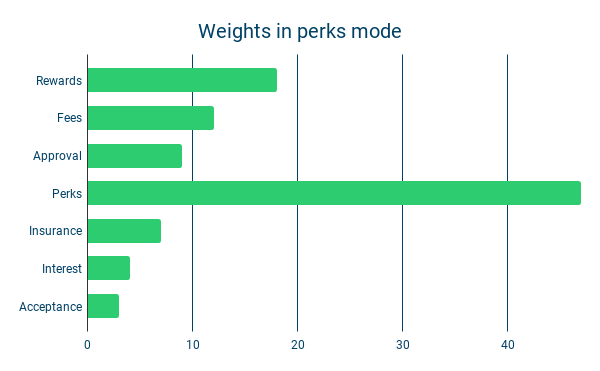 Weights in perks mode