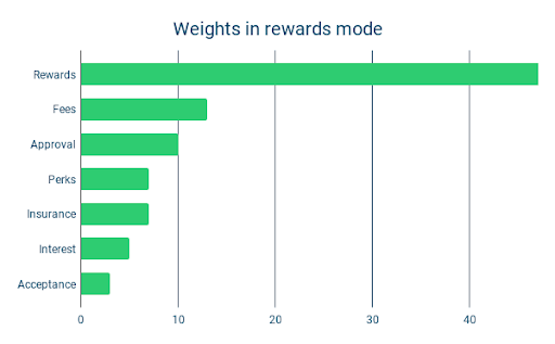 Weights in reward mode