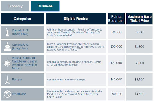 American Express Fixed Points Business Flight Chart
