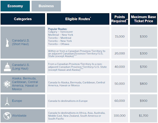 American Express Fixed Points Economy Flight Chart